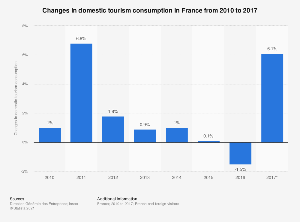 Statistic: Changes in domestic tourism consumption in France from 2010 to 2016 | Statista