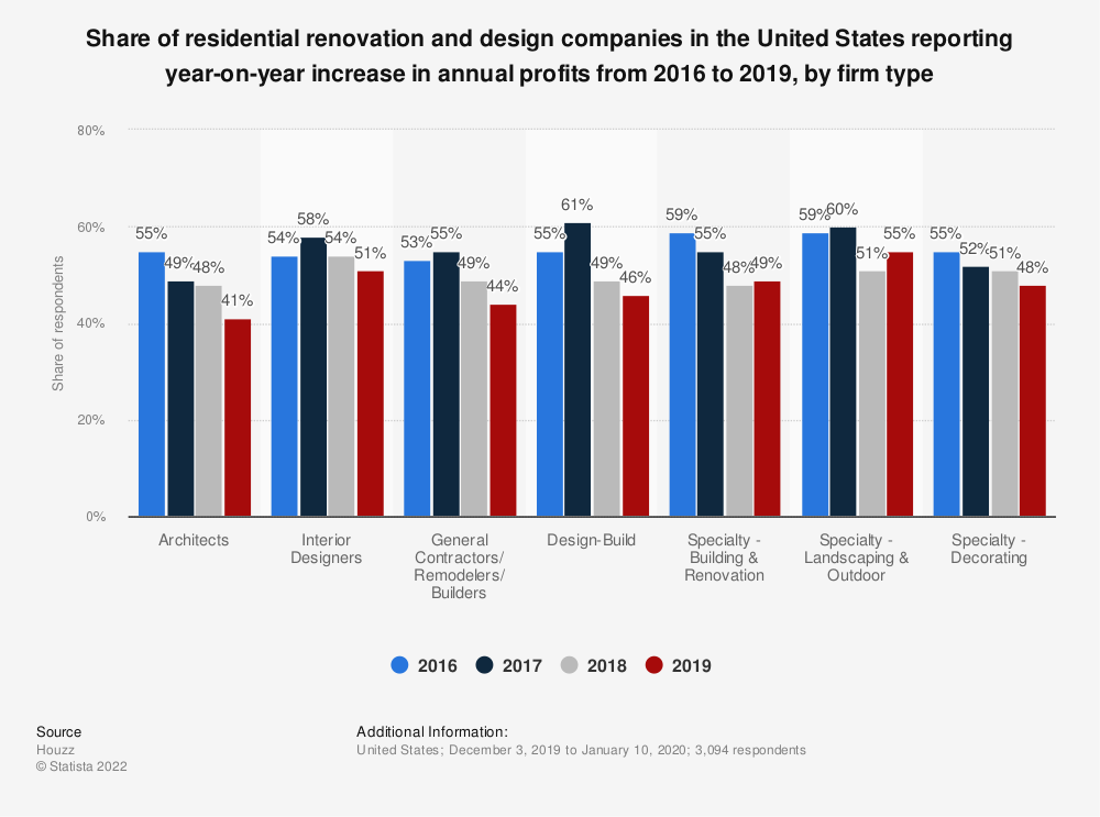 Statistic: Share of residential renovation and design companies in the United States reporting year-on-year increase in annual profits from 2016 to 2019, by firm type | Statista