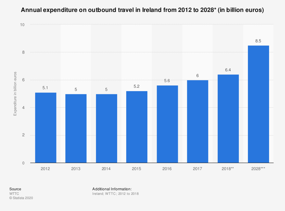 Statistic: Annual expenditure on outbound travel in Ireland from 2012 to 2028* (in billion euros) | Statista