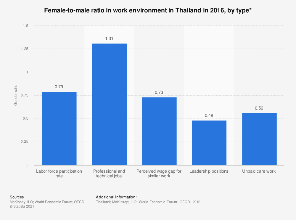 Statistic: Female-to-male ratio in work environment in Thailand in 2016, by type* | Statista