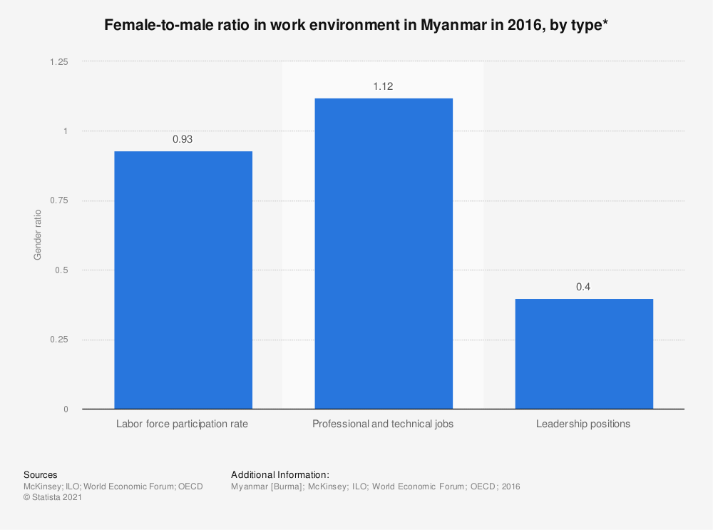Statistic: Female-to-male ratio in work environment in Myanmar in 2016, by type* | Statista