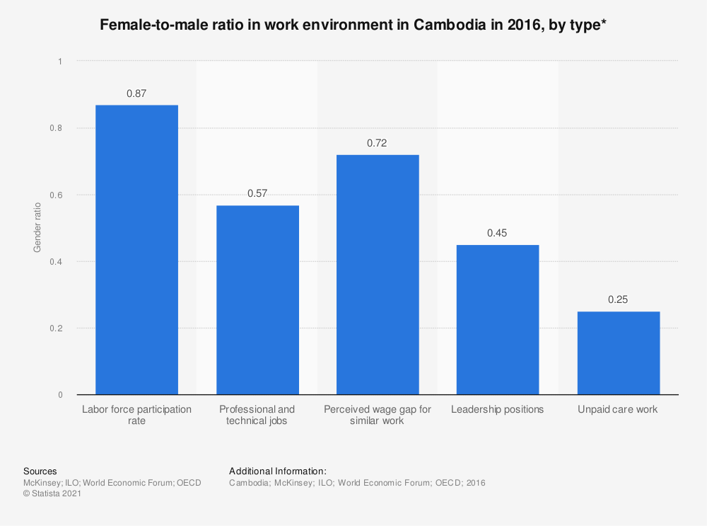 Statistic: Female-to-male ratio in work environment in Cambodia in 2016, by type* | Statista
