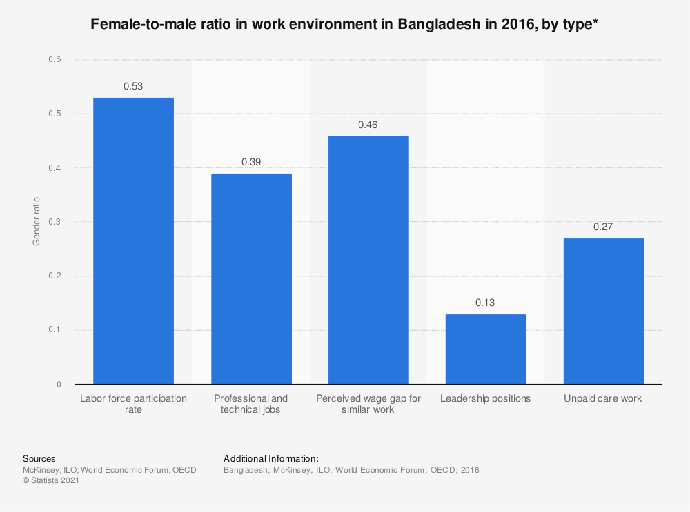 Statistic: Female-to-male ratio in work environment in Bangladesh in 2016, by type* | Statista