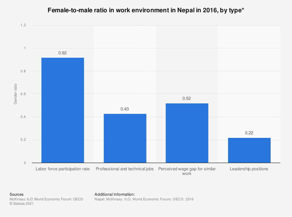 Statistic: Female-to-male ratio in work environment in Nepal in 2016, by type* | Statista