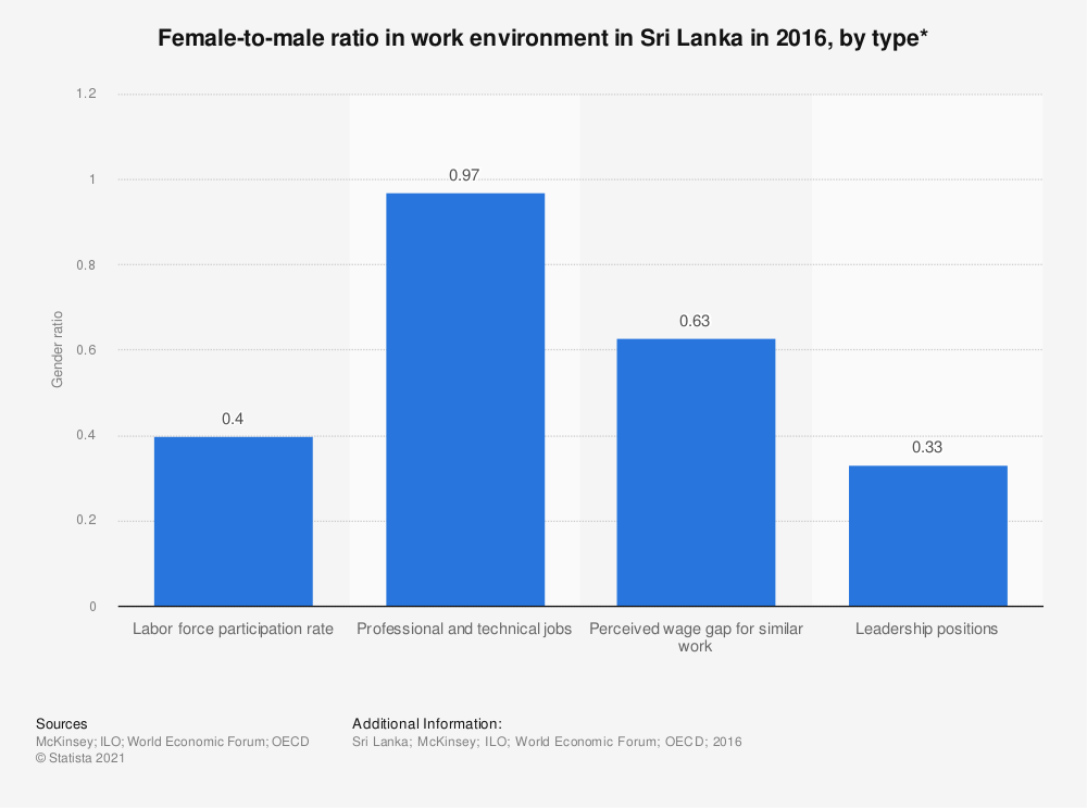 Statistic: Female-to-male ratio in work environment in Sri Lanka in 2016, by type* | Statista