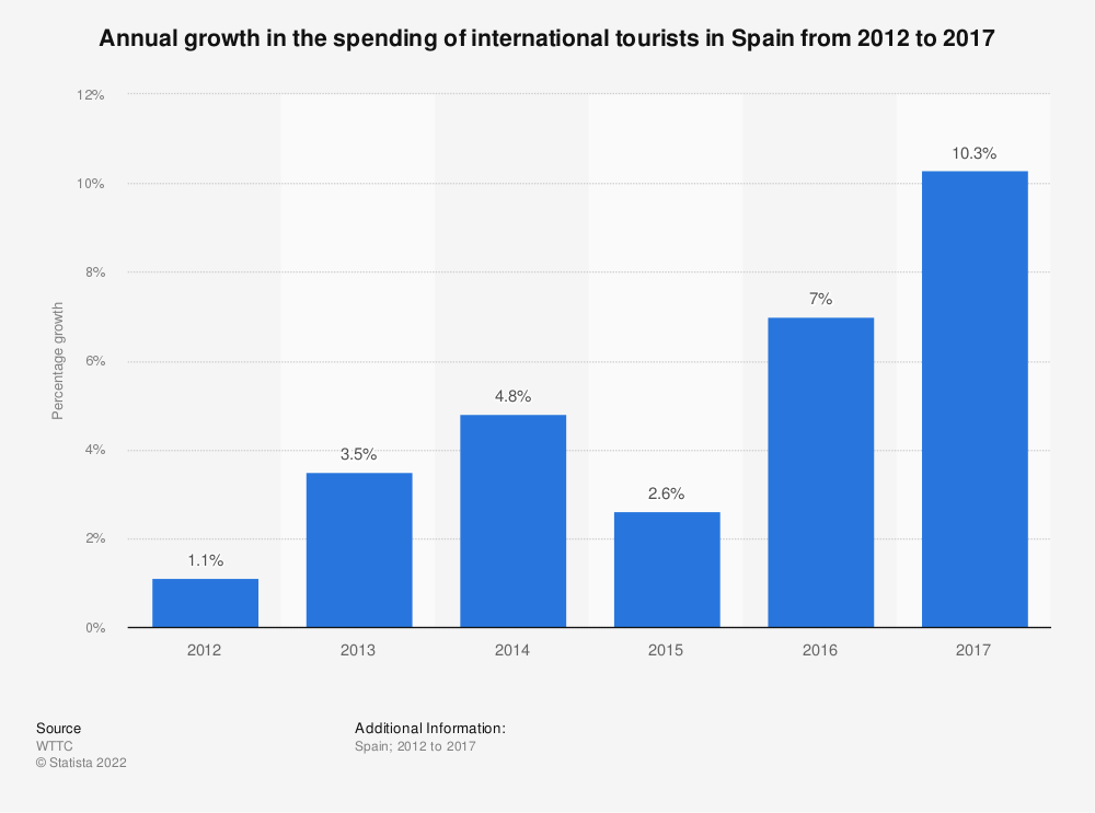 Statistic: Annual growth in the spending of international tourists in Spain from 2012 to 2017 | Statista