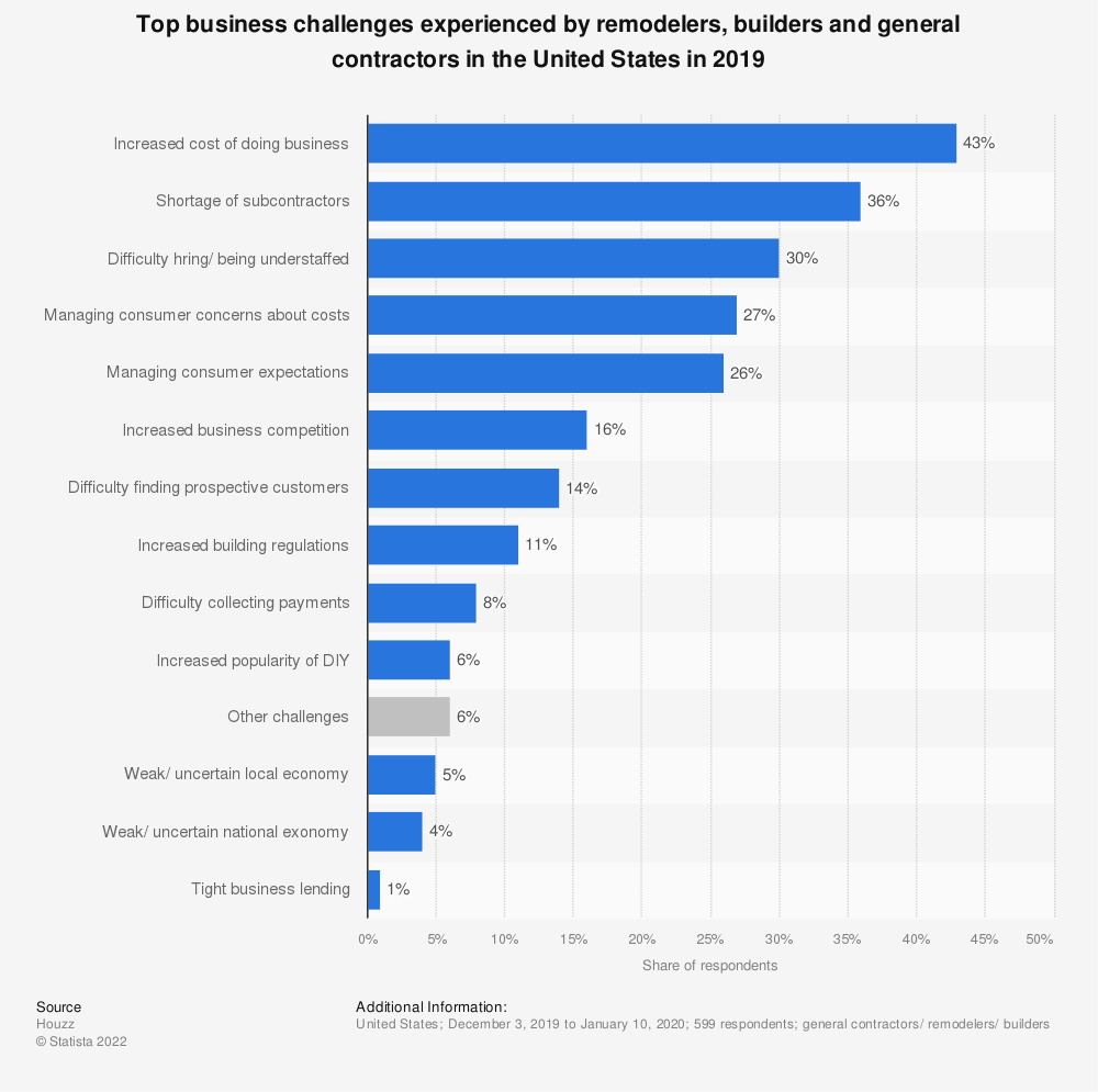Statistic: Top business challenges experienced by remodelers, builders and general contractors in the United States in 2018 | Statista