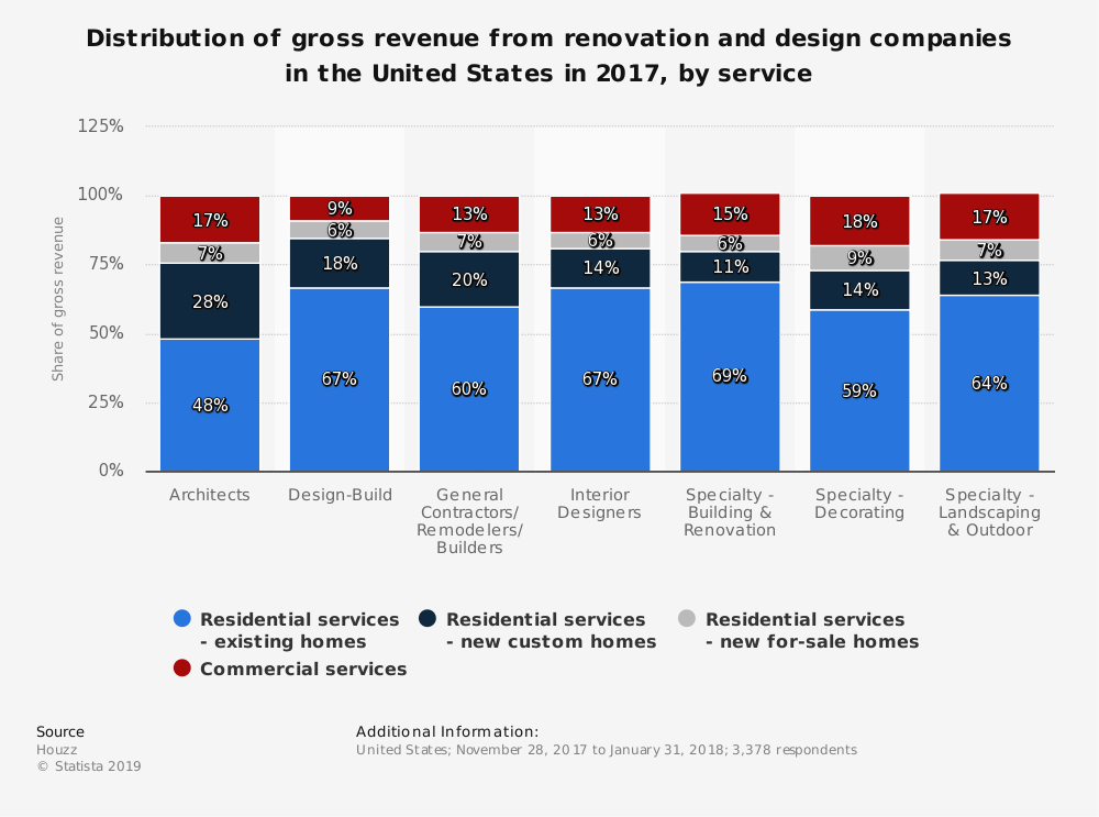 Statistic: Distribution of gross revenue from renovation and design companies in the United States in 2017, by service | Statista