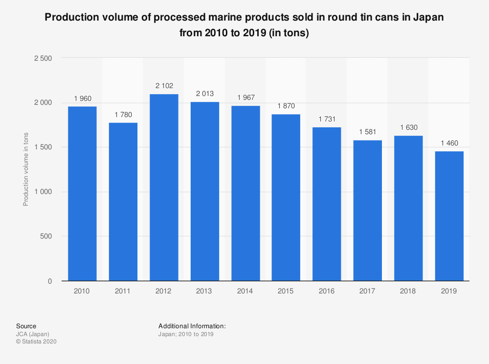 Statistic: Production volume of processed marine products sold in round tin cans in Japan from 2010 to 2019 (in tons) | Statista