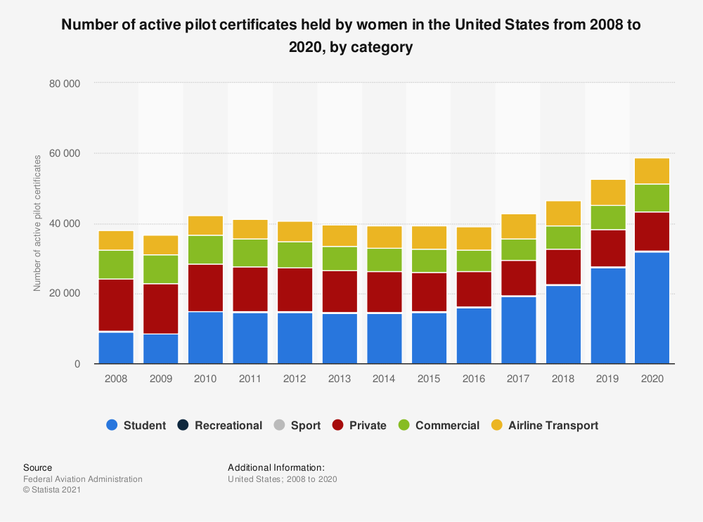 Statistic: Number of active pilot certificates held by women in the United States from 2008 to 2019, by category | Statista