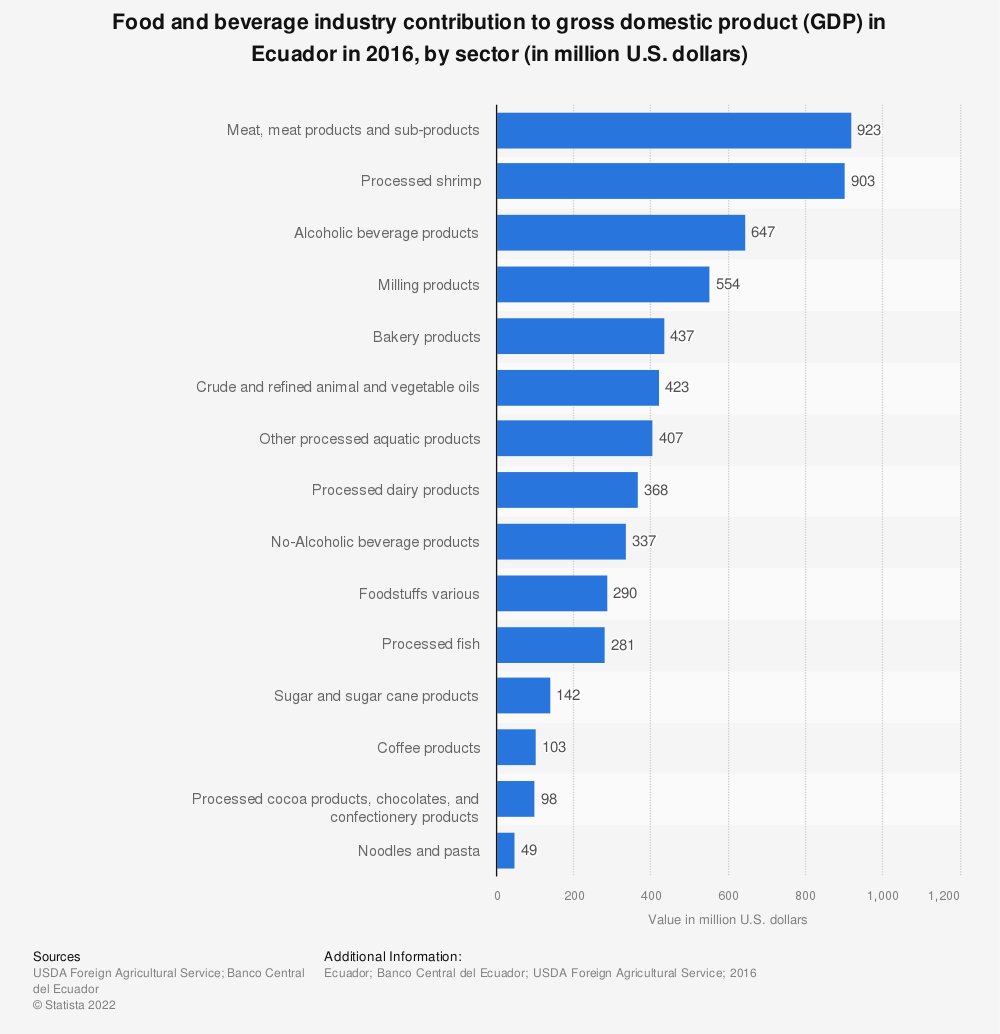 Statistic: Food and beverage industry contribution to gross domestic product (GDP) in Ecuador in 2016, by sector (in million U.S. dollars) | Statista