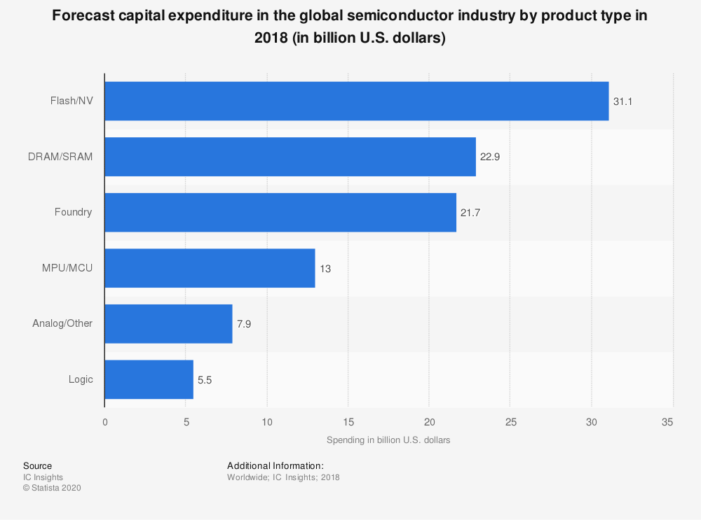Statistic: Forecast capital expenditure in the global semiconductor industry by product type in 2018 (in billion U.S. dollars) | Statista