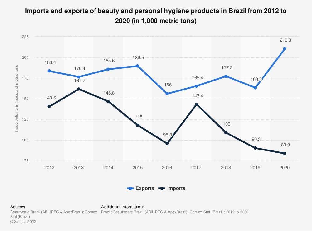 Statistic: Imports and exports of beauty and personal hygiene products in Brazilfrom 2012 to 2020 (in 1,000 metric tons)   Statista