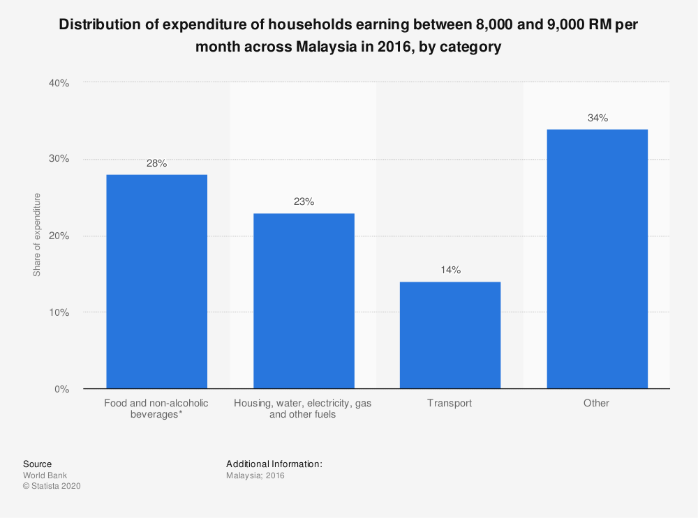 Statistic: Distribution of expenditure of households earning between 8,000 and 9,000 RM per month across Malaysia in 2016, by category | Statista