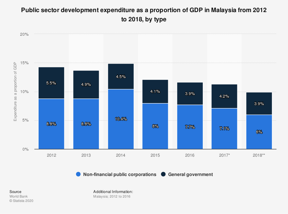 Statistic: Public sector development expenditure as a proportion of GDP in Malaysia from 2012 to 2018, by type | Statista