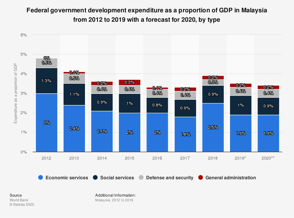 Statistic: Federal government development expenditure as a proportion of GDP in Malaysia from 2012 to 2019 with a forecast for 2020, by type | Statista