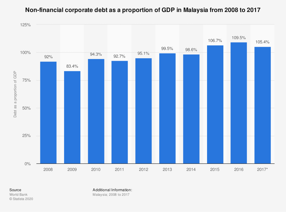 Statistic: Non-financial corporate debt as a proportion of GDP in Malaysia from 2008 to 2017 | Statista