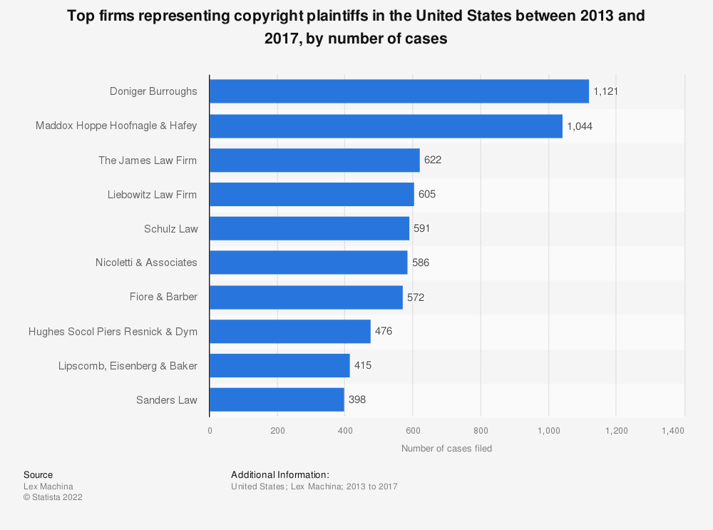Statistic: Top firms representing copyright plaintiffs in the United States between 2013 and 2017, by number of cases | Statista