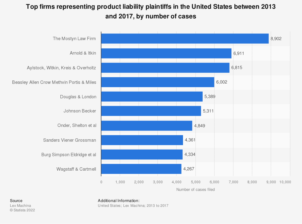 Statistic: Top firms representing product liability plaintiffs in the United States between 2013 and 2017, by number of cases | Statista