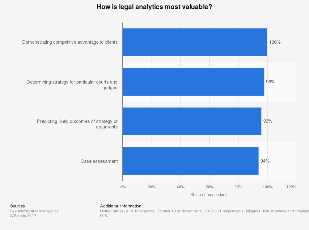 Statistic: How is legal analytics most valuable? | Statista