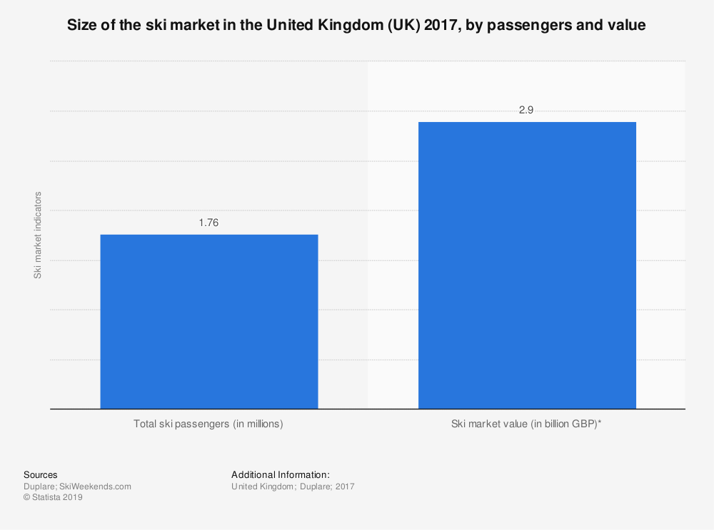 Statistic: Size of the ski market in the United Kingdom (UK) 2017, by passengers and value | Statista