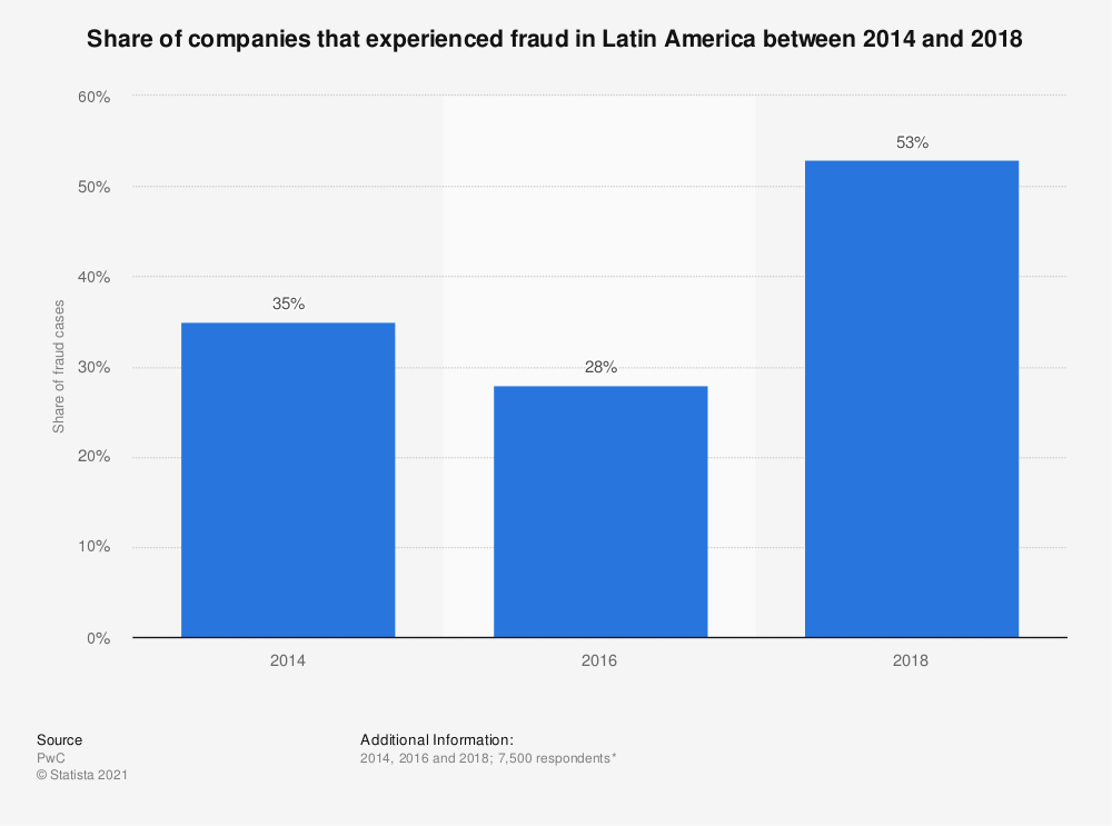 Statistic: Share of companies that experienced fraud in Latin America between 2014 and 2018 | Statista
