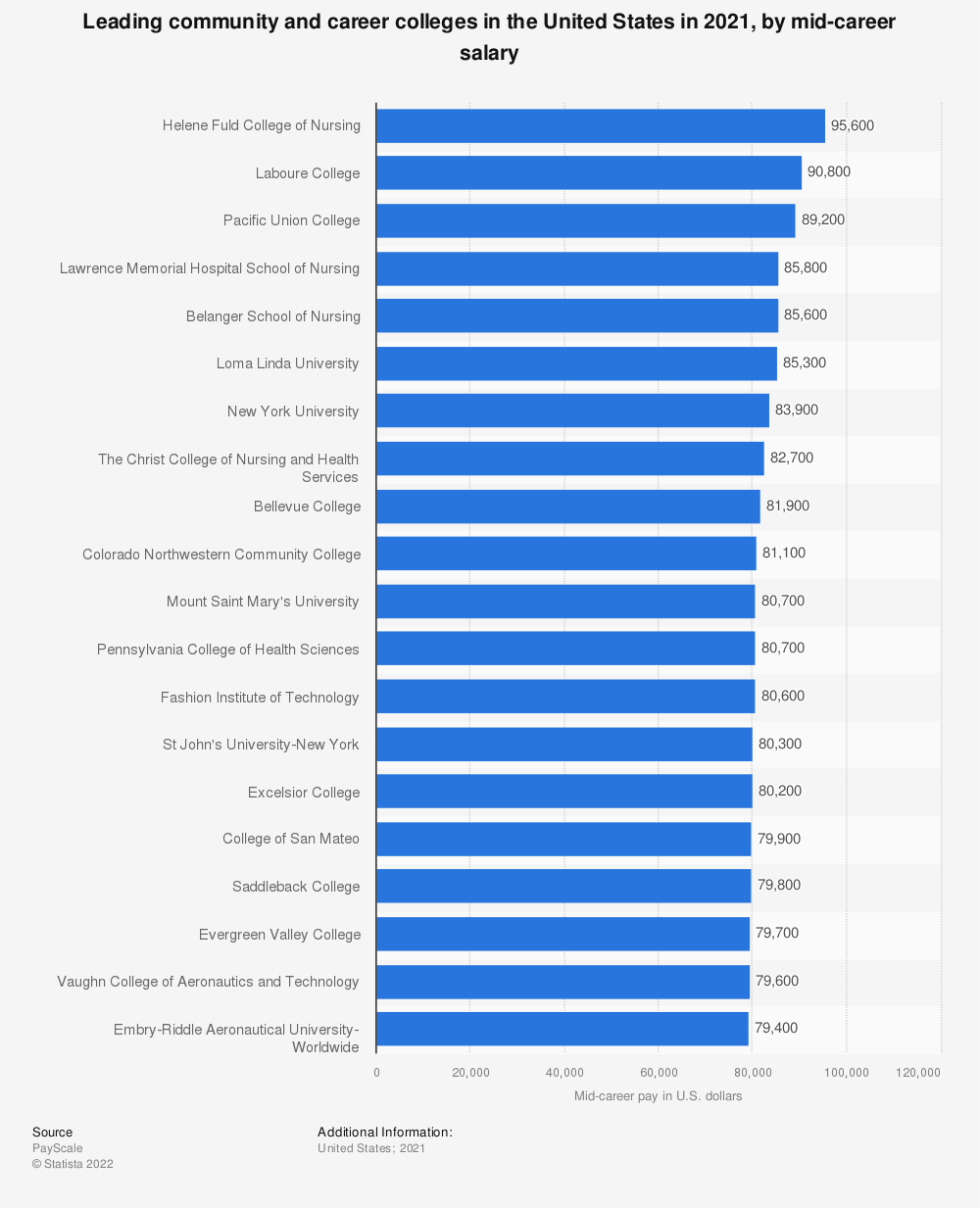 Statistic: Best community and career colleges in the U.S. in 2018/19, by mid-career salary | Statista