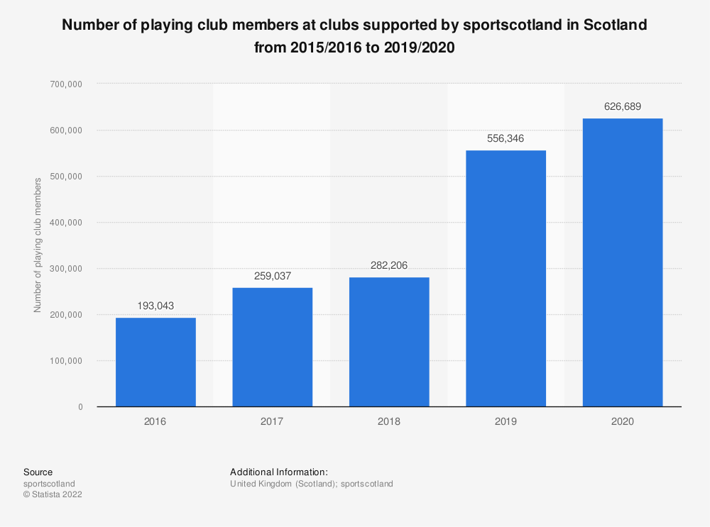 Statistic: Number of playing club members at clubs supported by sportscotland in Scotland from 2015/2016 to 2018/2019 | Statista
