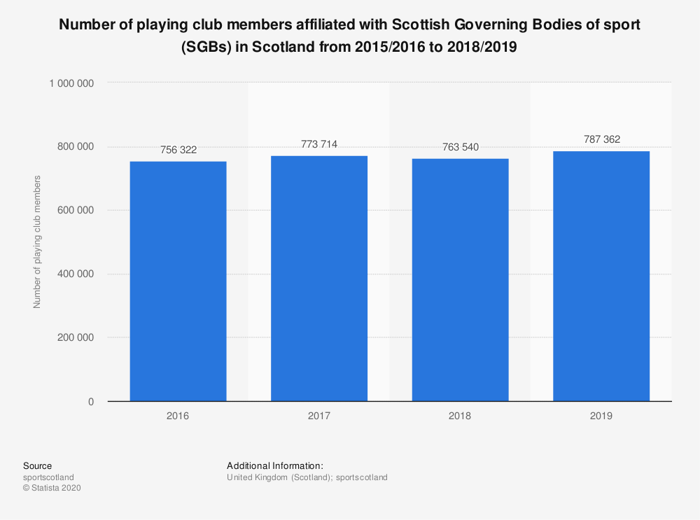 Statistic: Number of playing club members affiliated with Scottish Governing Bodies of sport (SGBs) in Scotland from 2015/2016 to 2017/2018 | Statista