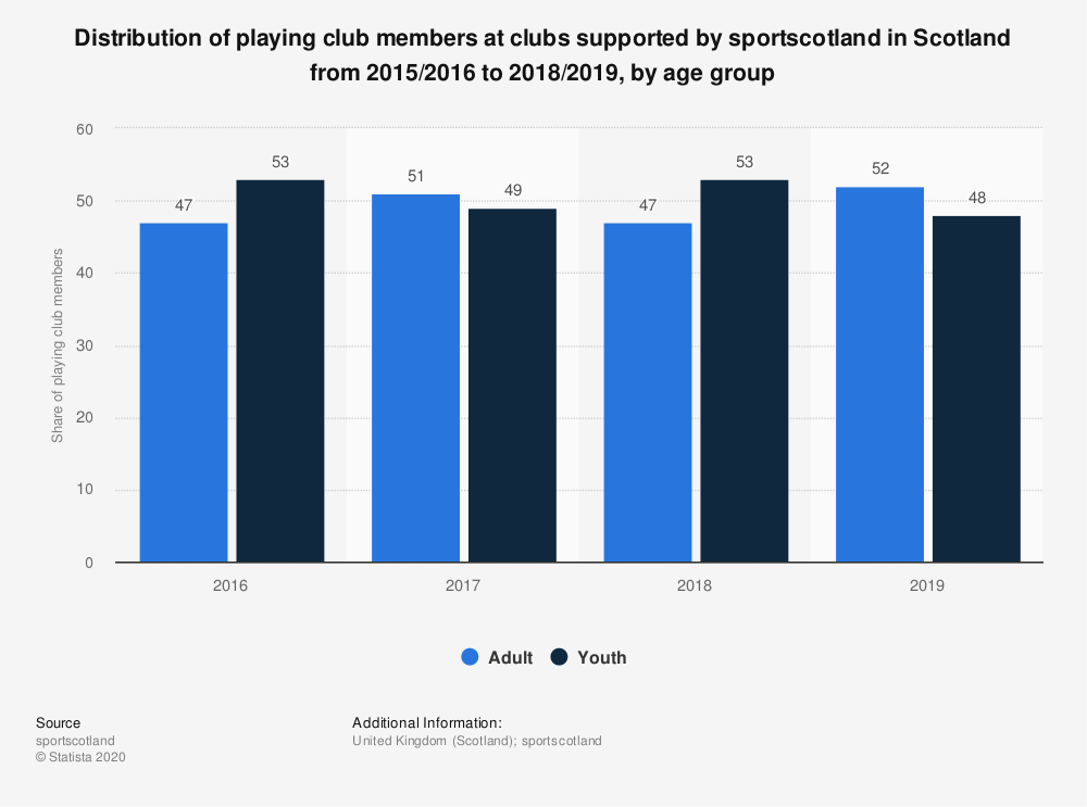 Statistic: Distribution of playing club members at clubs supported by sportscotland in Scotland from 2015/2016 to 2018/2019, by age group | Statista