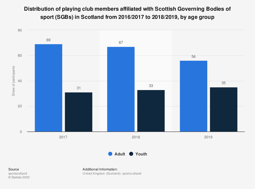 Statistic: Distribution of playing club members affiliated with Scottish Governing Bodies of sport (SGBs) in Scotland from 2016/2017 to 2018/2019, by age group | Statista