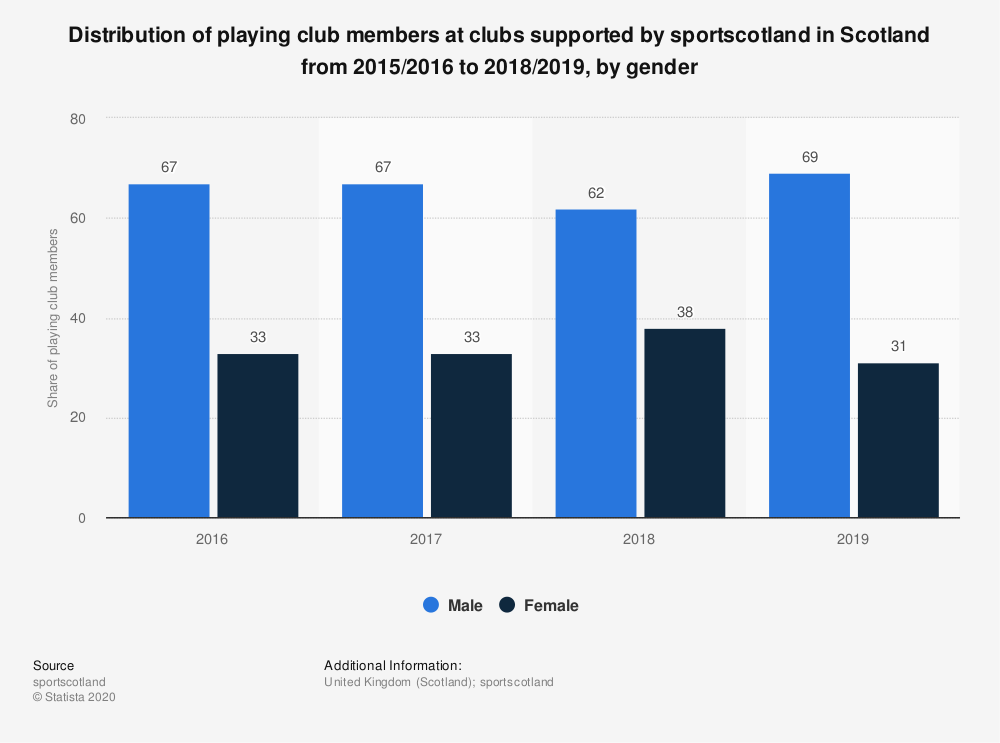 Statistic: Distribution of playing club members at clubs supported by sportscotland in Scotland from 2015/2016 to 2017/2018, by gender | Statista
