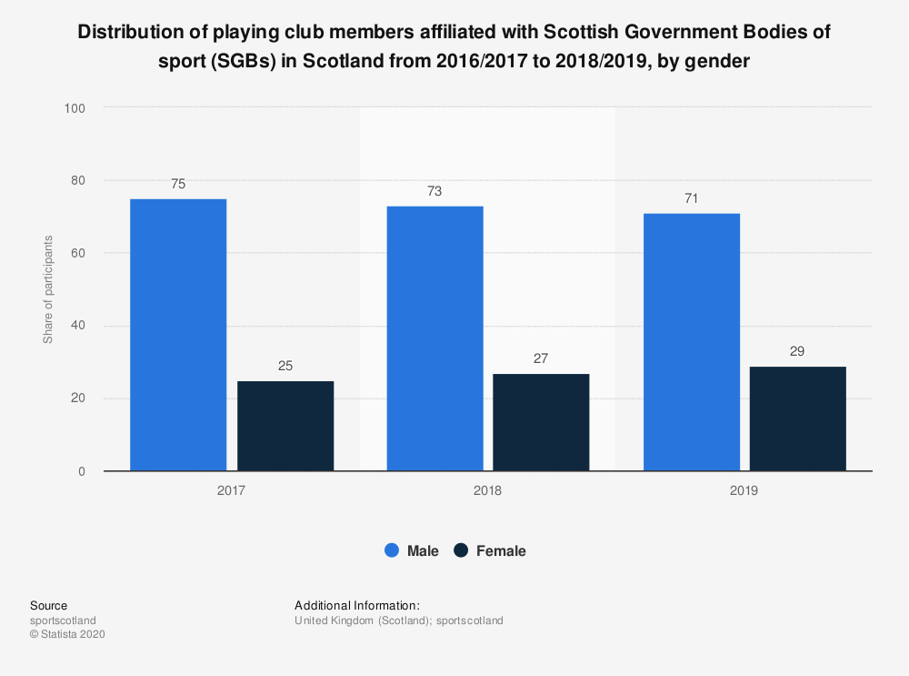 Statistic: Distribution of playing club members affiliated with Scottish Government Bodies of sport (SGBs) in Scotland from 2016/2017 to 2018/2019, by gender | Statista