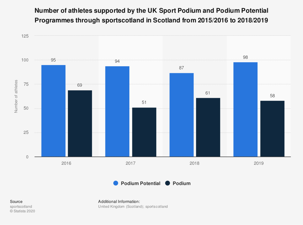 Statistic: Number of athletes supported by the UK Sport Podium and Podium Potential Programmes through sportscotland in Scotland from 2015/2016 to 2018/2019 | Statista