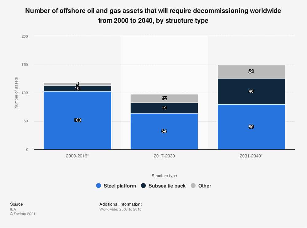 Statistic: Number of offshore oil and gas assets that will require decommissioning worldwide from 2000 to 2040, by structure type   Statista