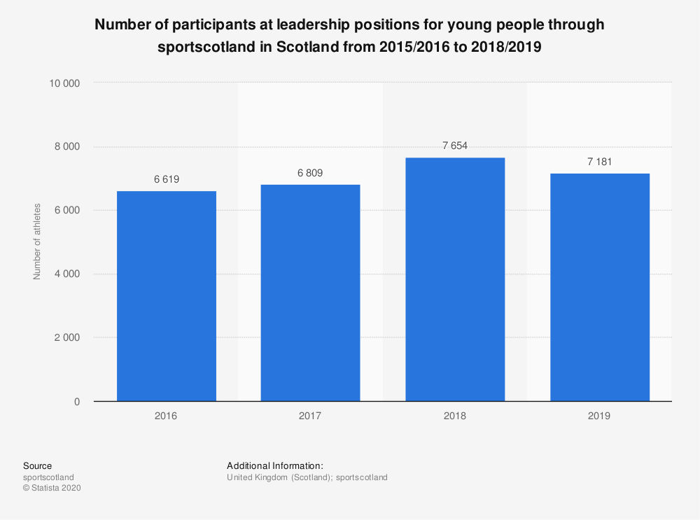 Statistic: Number of participants at leadership positions for young people through sportscotland in Scotland from 2015/2016 to 2017/2018 | Statista
