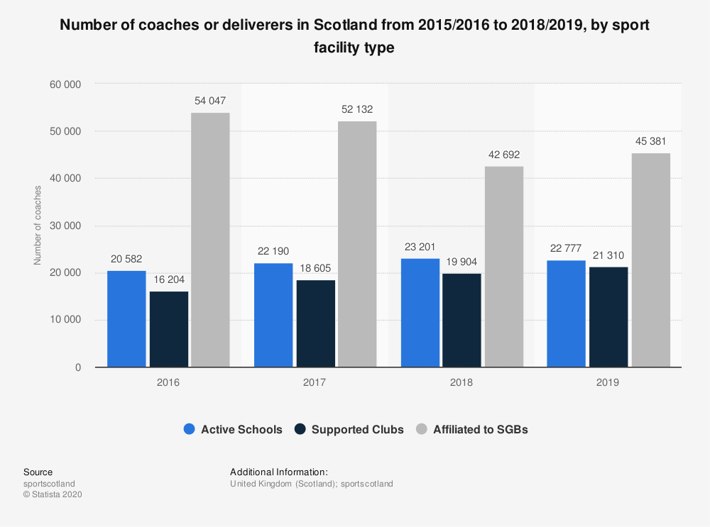 Statistic: Number of coaches or deliverers in Scotland from 2015/2016 to 2017/2018, by sport facility type | Statista