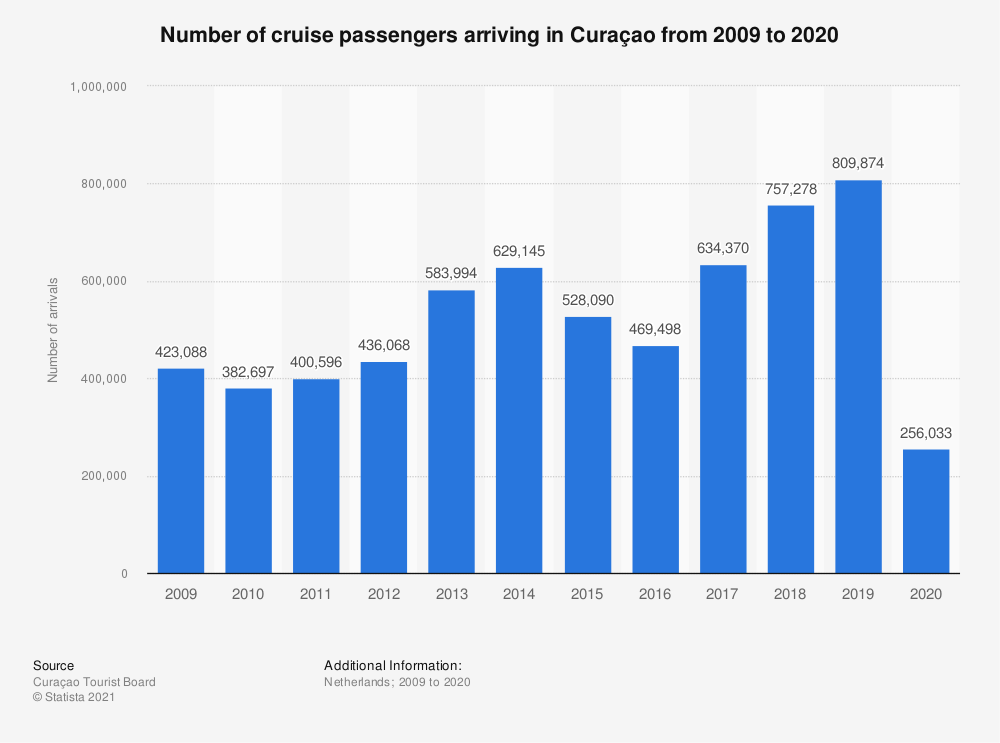 Statistic: Number of cruise ship passengers arriving in Curaçao from 2009 to 2018 | Statista