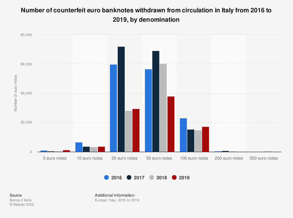 Statistic: Number of counterfeit euro banknotes withdrawn from circulation in Italy from 2016 to 2019, by denomination | Statista