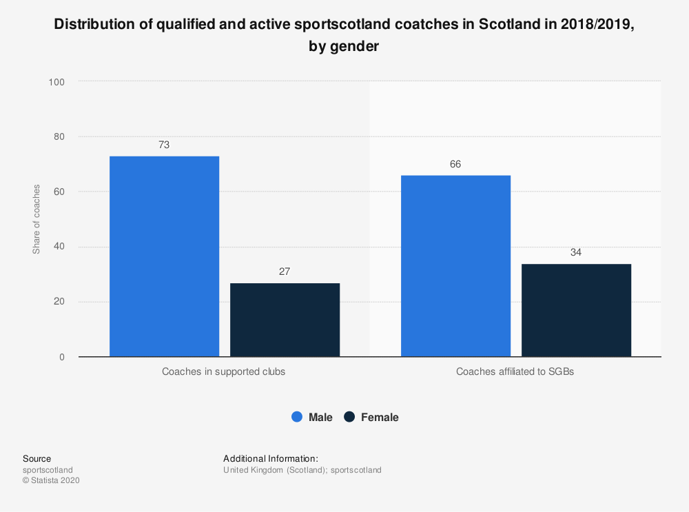 Statistic: Distribution of qualified and active sportscotland coatches in Scotland in 2017/2018, by gender | Statista