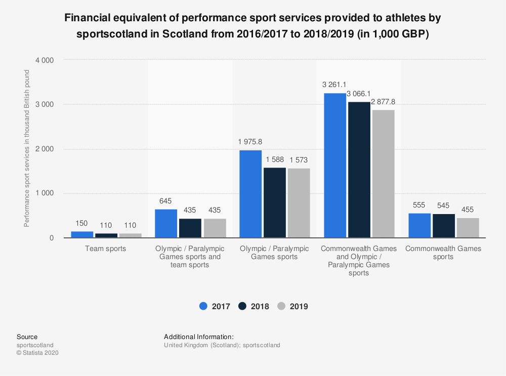 Statistic: Financial equivalent of performance sport services provided to athletes by sportscotland in Scotland from 2015/2016 to 2017/2018 (in 1,000 GBP) | Statista
