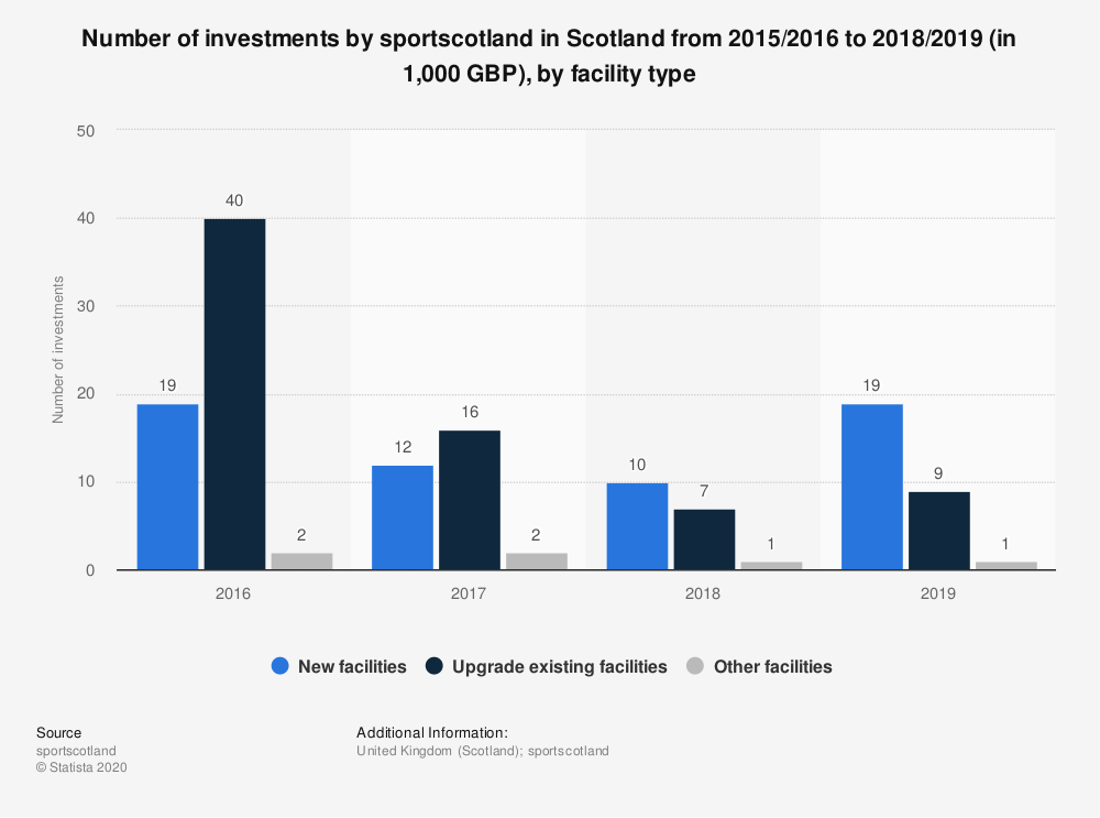 Statistic: Number of investments by sportscotland in Scotland from 2015/2016 to 2018/2019 (in 1,000 GBP), by facility type | Statista