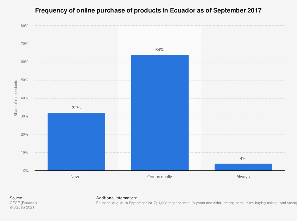 Statistic: Frequency of online purchase of products in Ecuador as of September 2017 | Statista