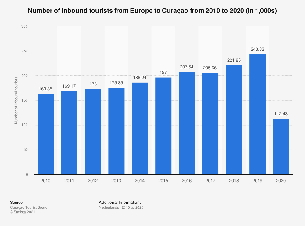 Statistic: Number of inbound tourists from Europe to Curaçao from 2010 to 2020 (in 1,000s)   Statista