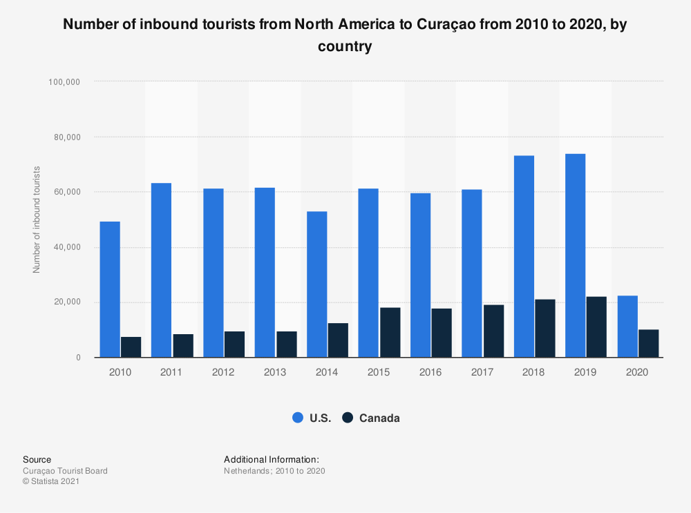 Statistic: Number of inbound tourists from North America to Curaçao from 2010 to 2018, by country | Statista