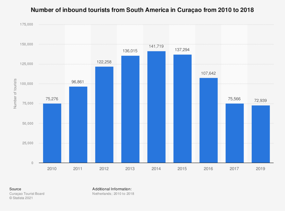 Statistic: Number of inbound tourists from South America in Curaçao from 2010 to 2018 | Statista