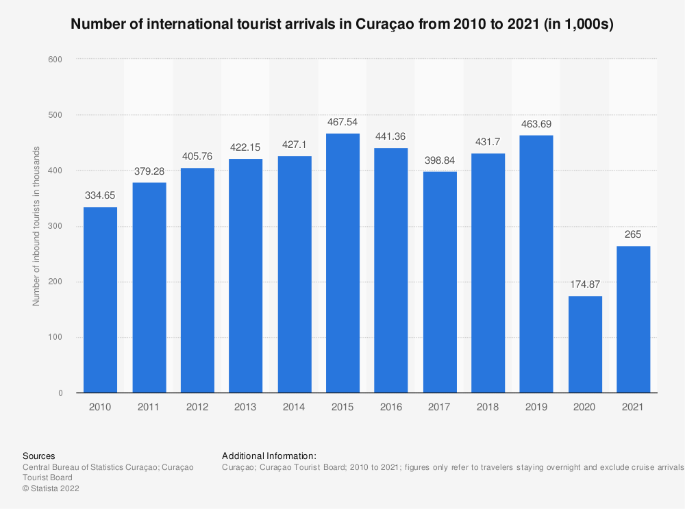 Statistic: Total number of inbound tourists to Curaçao from 2010 to 2018* | Statista