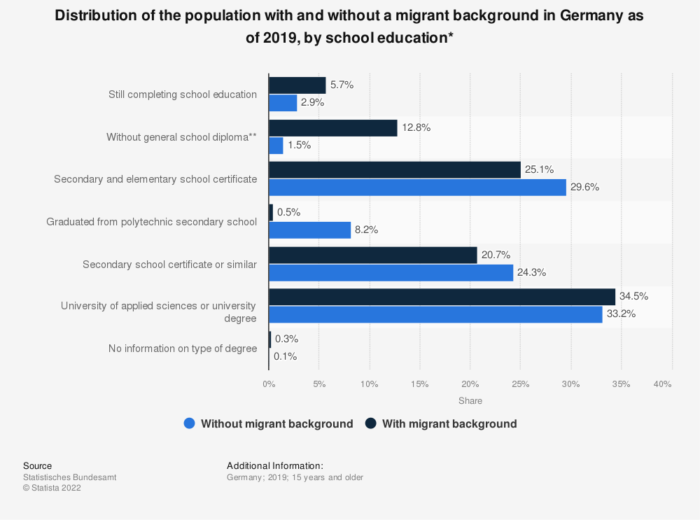 Statistic: Distribution of the population with and without a migrant background in Germany as of 2018, by school education* | Statista