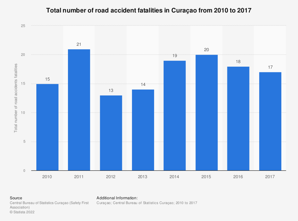 Statistic: Total number of road accident fatalities in Curaçao from 2010 to 2017 | Statista