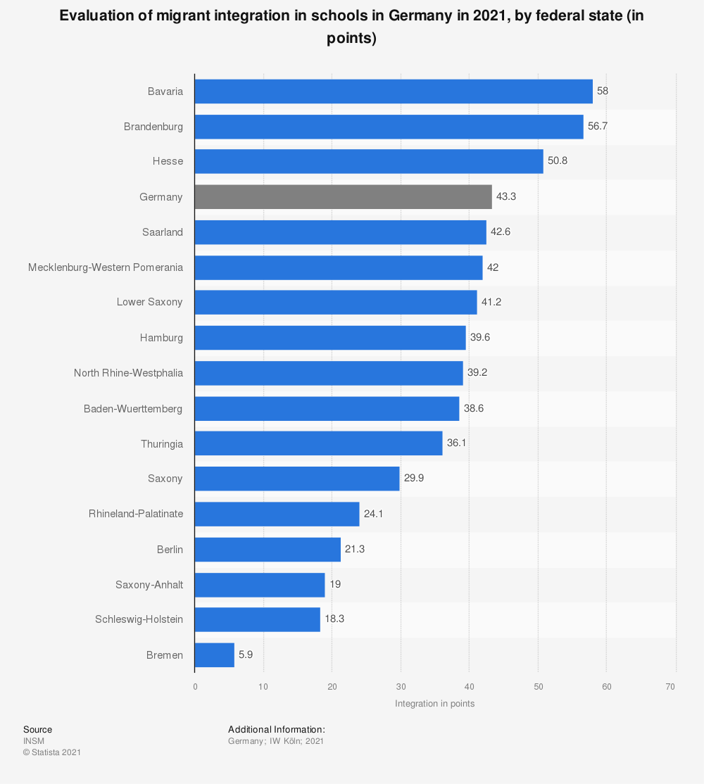 Statistic: Evaluation of migrant integration in schools in Germany in 2019, by federal state (in points) | Statista